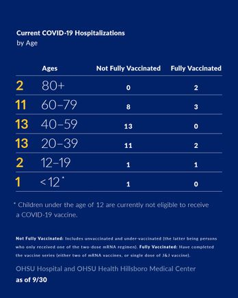 COVID-19 daily numbers by age as of September 30 2021