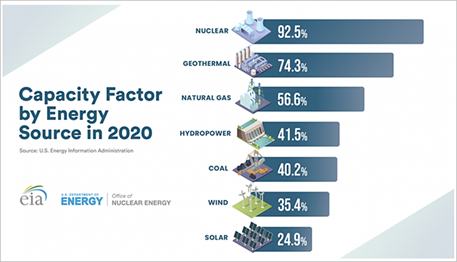 Capacity Factor by Energy Source in 2020