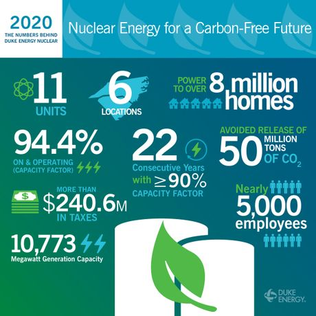 Nuclear By The Numbers