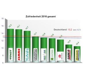 German sales partners once again vote Fendt into first place in the Dealer Satisfaction Barometer