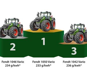 Fendt 1050 Vario: No other machine has more power.