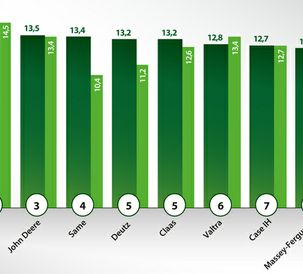 Fendt is No. 1 on the 2019 European Dealer Satisfaction Barometer