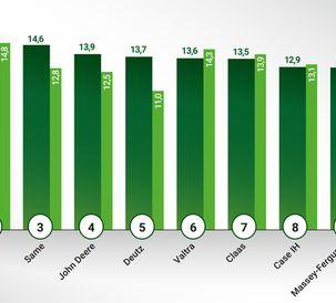 Fendt is No. 1 on the 2019 German Dealer Satisfaction Barometer