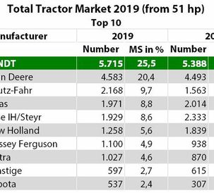 Fendt – new record for market leader for tractors from 51 hp