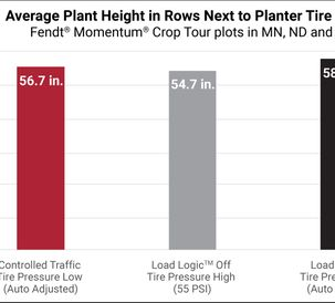 AGCO_NA_CropTour_Update3_Average_Plant_Height_Chart_high_res2