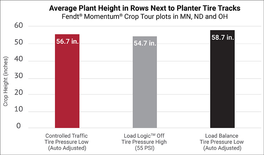 AGCO_NA_CropTour_Update3_Average_Plant_Height_Chart_low_res2