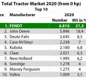 Fendt achieves record market share in tractor registrations in Germany and France