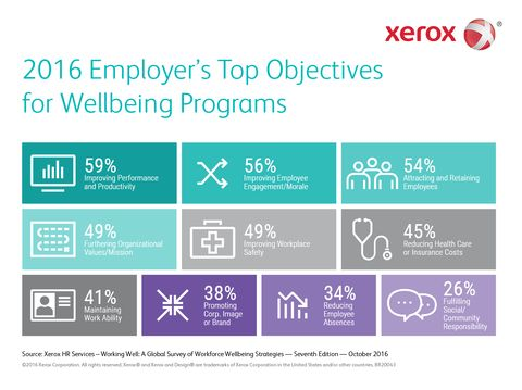 Employee Productivity is the Top Priority for Wellbeing Programs According to Xerox Services Survey
