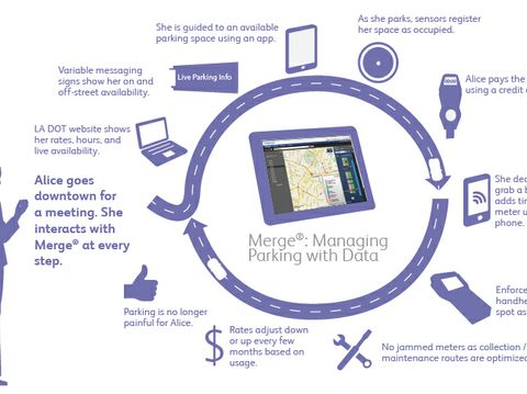 """Xerox """"Smart Grid"""" Parking System Makes it Easier for Cities to Manage Transportation"""