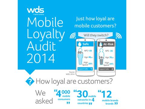 Study: Customer Retention in Mobile Industry Driven by Inertia