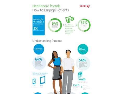 Annual Xerox EHR Survey: Americans Open to Viewing Test Results, Handling Healthcare Online