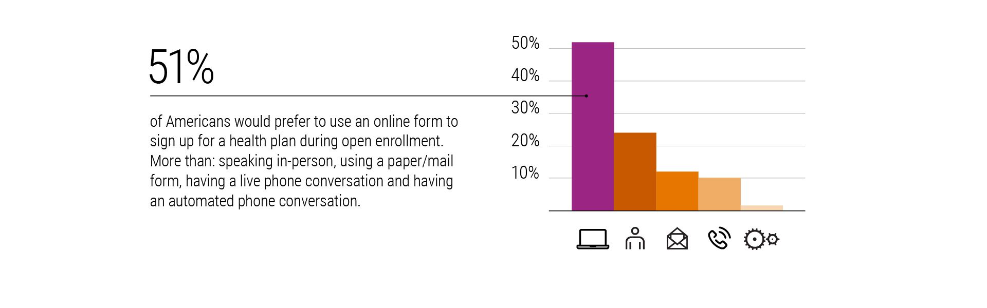 Research from Xerox Services Uncovers Consumer Challenges ahead of Open Enrollment Period