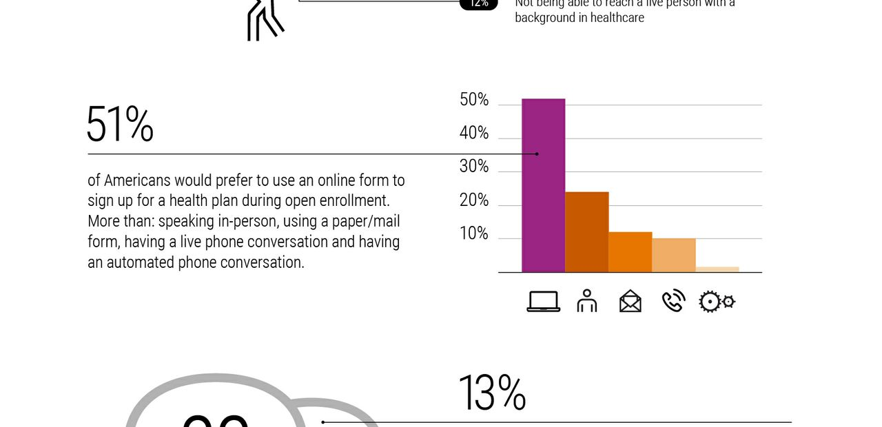 Infographic: 2016 Xerox Services Consumer Open Enrollment Survey Results