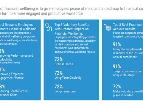 Xerox Survey Finds Employers Use Voluntary Benefits to Aid Employee Financial Wellbeing