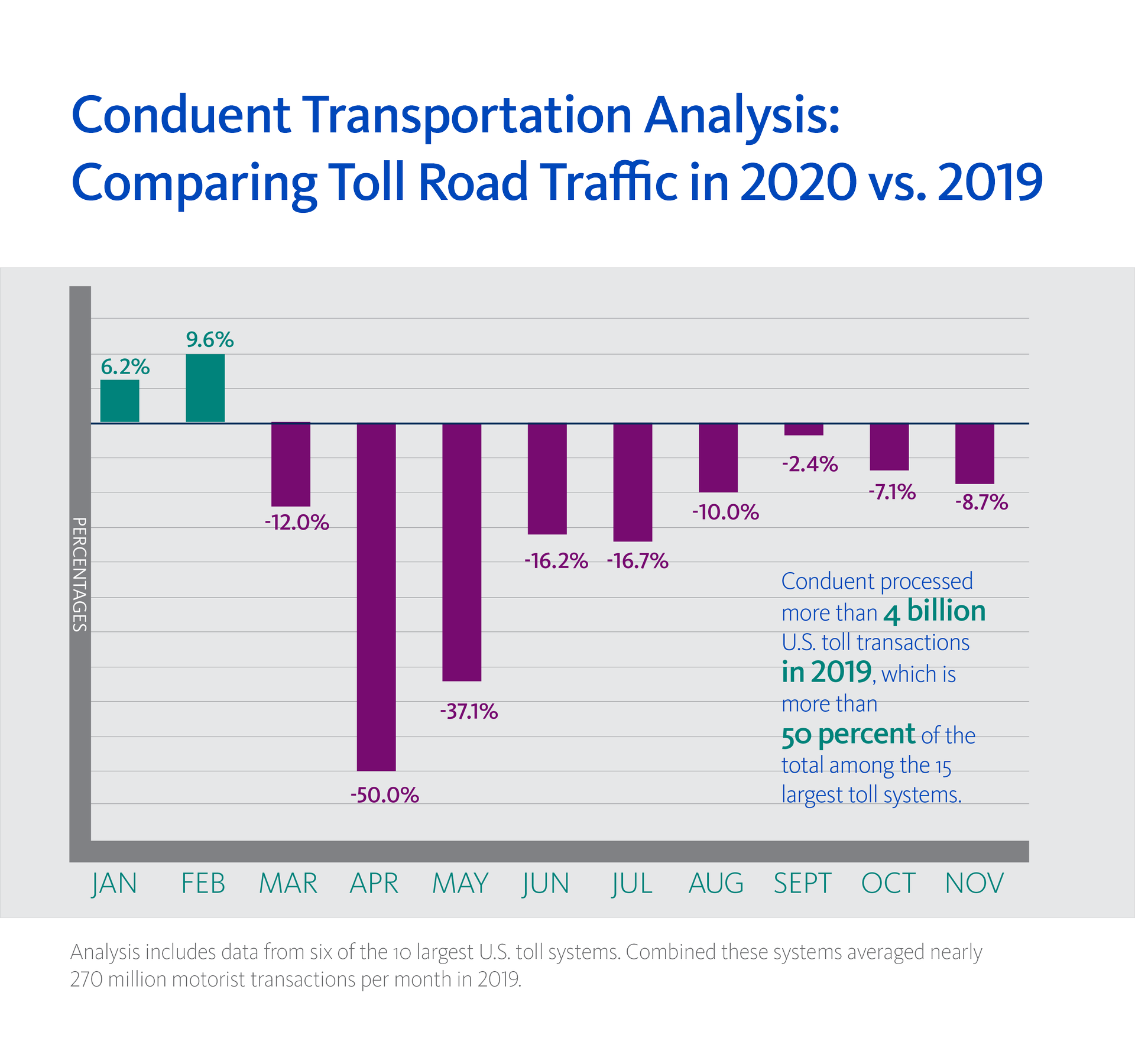 Conduent Analysis_Tolling Data Trends 2020 vs 2019