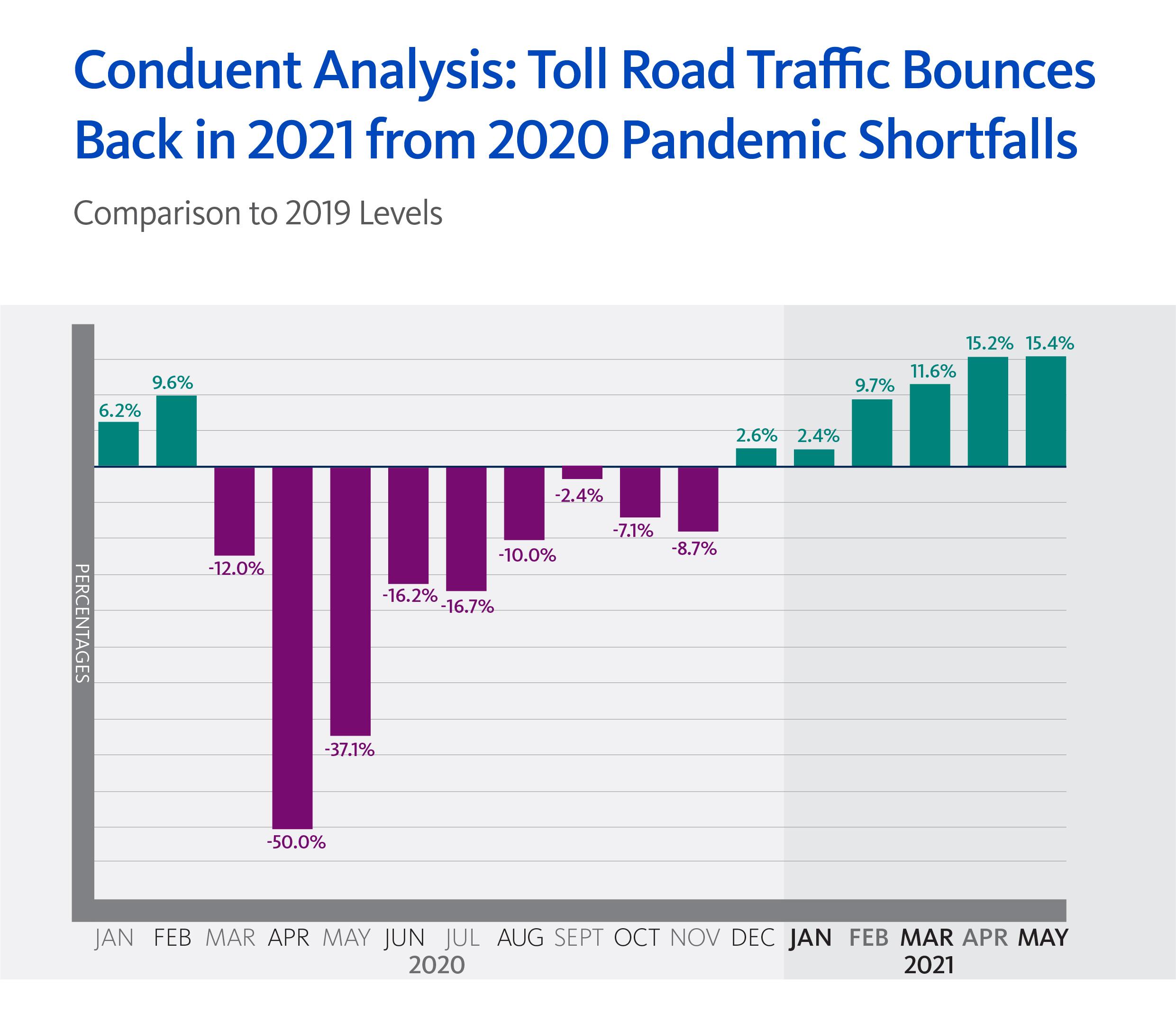 Conduent Transportation Tolling Data Analysis_Infographic June 2021 1