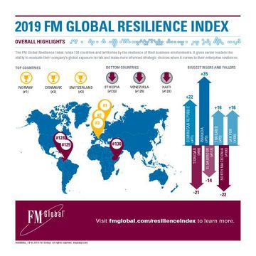 FM_Global_Resilience_Index_Infographic_2019