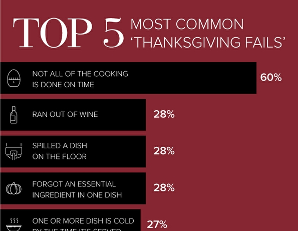 Infographic Thanksgiving-Fails-V3