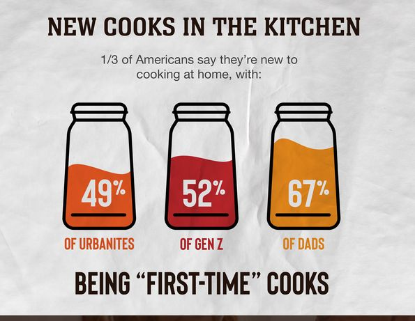 Covid-19 Created New Cooking & Eating Habits [Infographic]