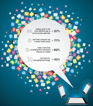 PRSA Survey: Communicators Are Slow to Embrace New Technologies
