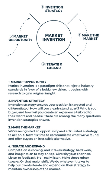 Future-Ready A Business Through Market Invention