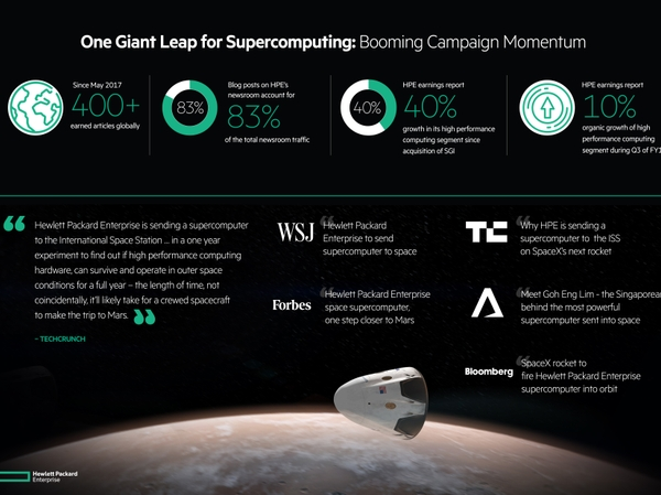 2018 Silver Anvil Winner Case Study: Hewlett-Packard Enterprise Sets Sights On Mars
