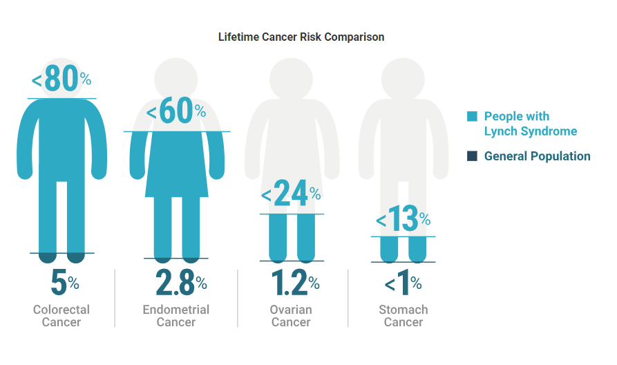 lifetime-cancer-risk-comparison