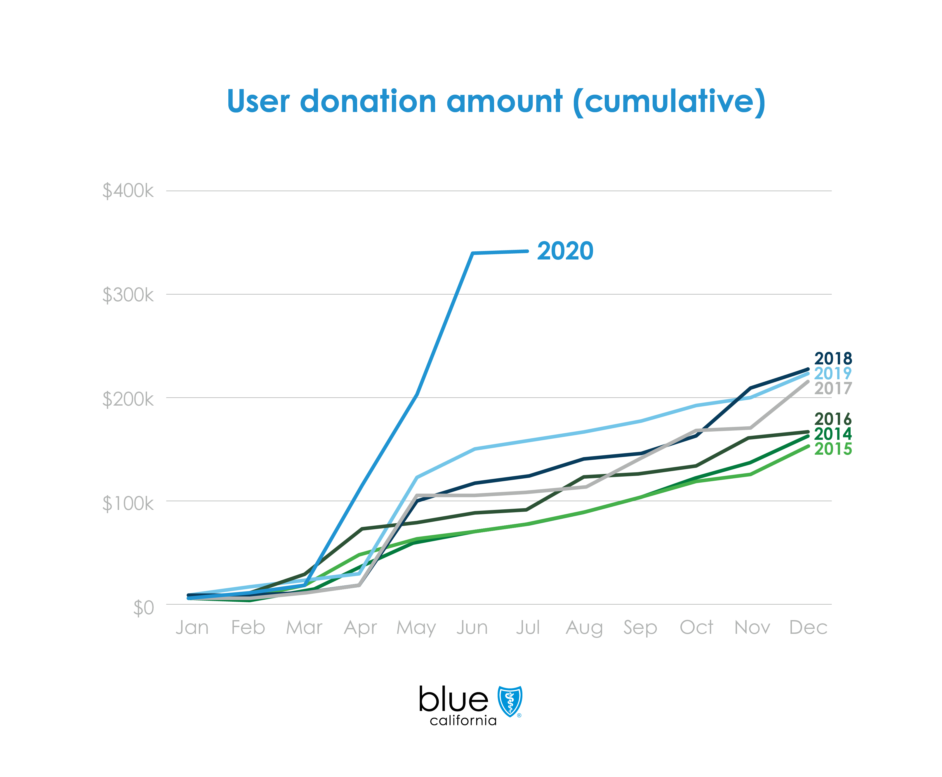 Shield_Cares_Donations_Graph_v2-01