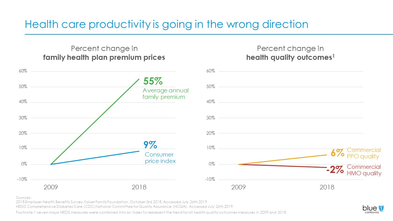 health care productivity slide alone