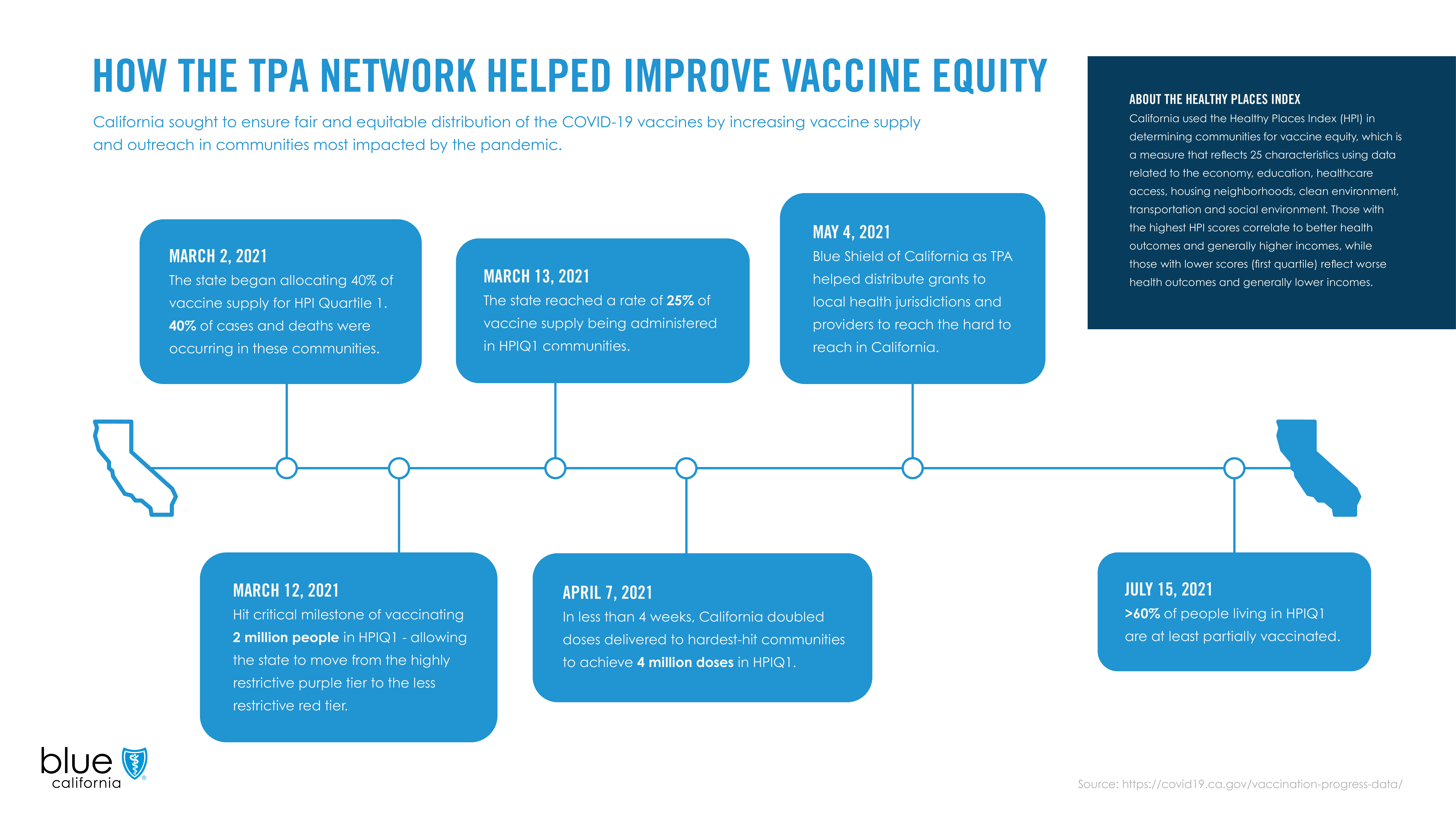 TPA Transition Infographics v4_Vaccine Equity