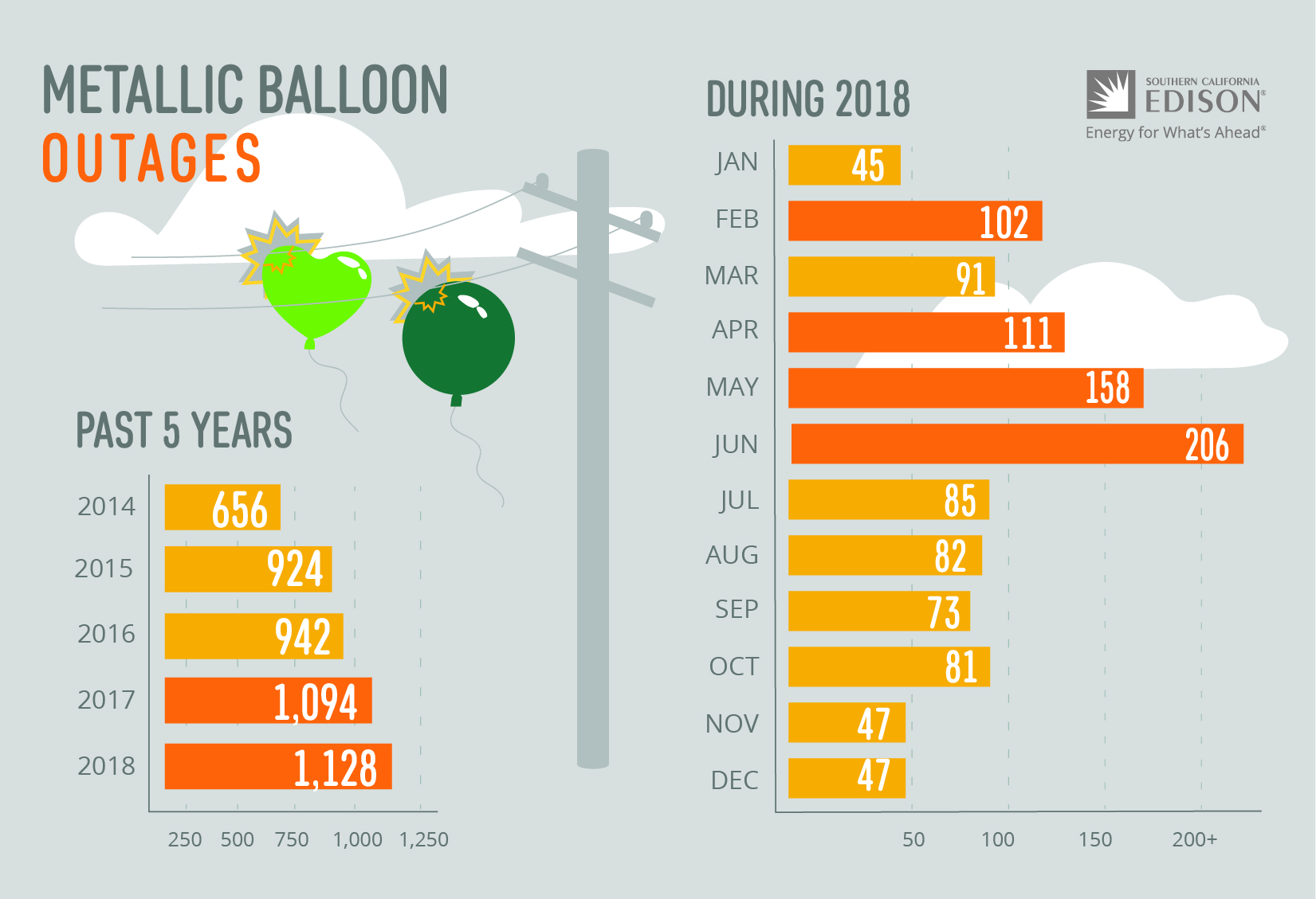 Metallic Balloons Outages - Infographic