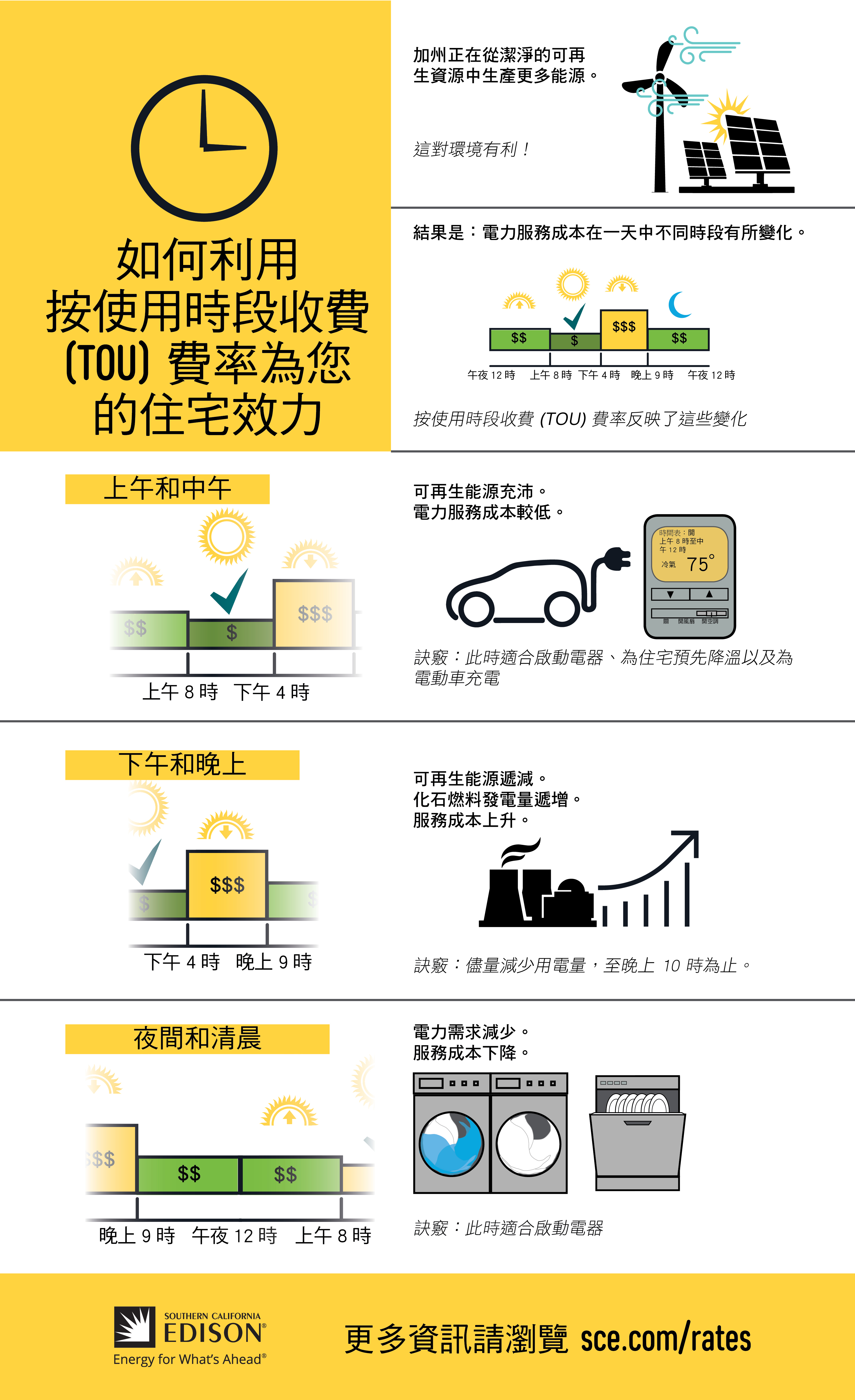 TOU Rates - Residential - Infographic - Chinese