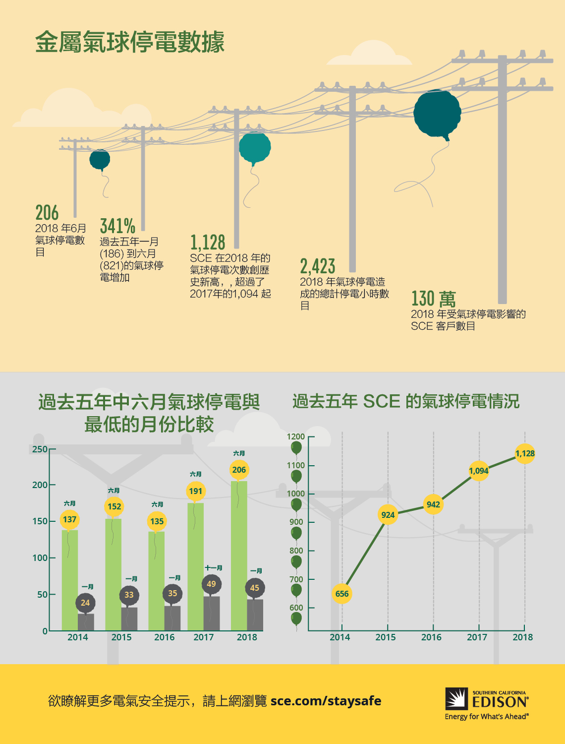 SCE Metallic Balloon Outages Infographic_CH