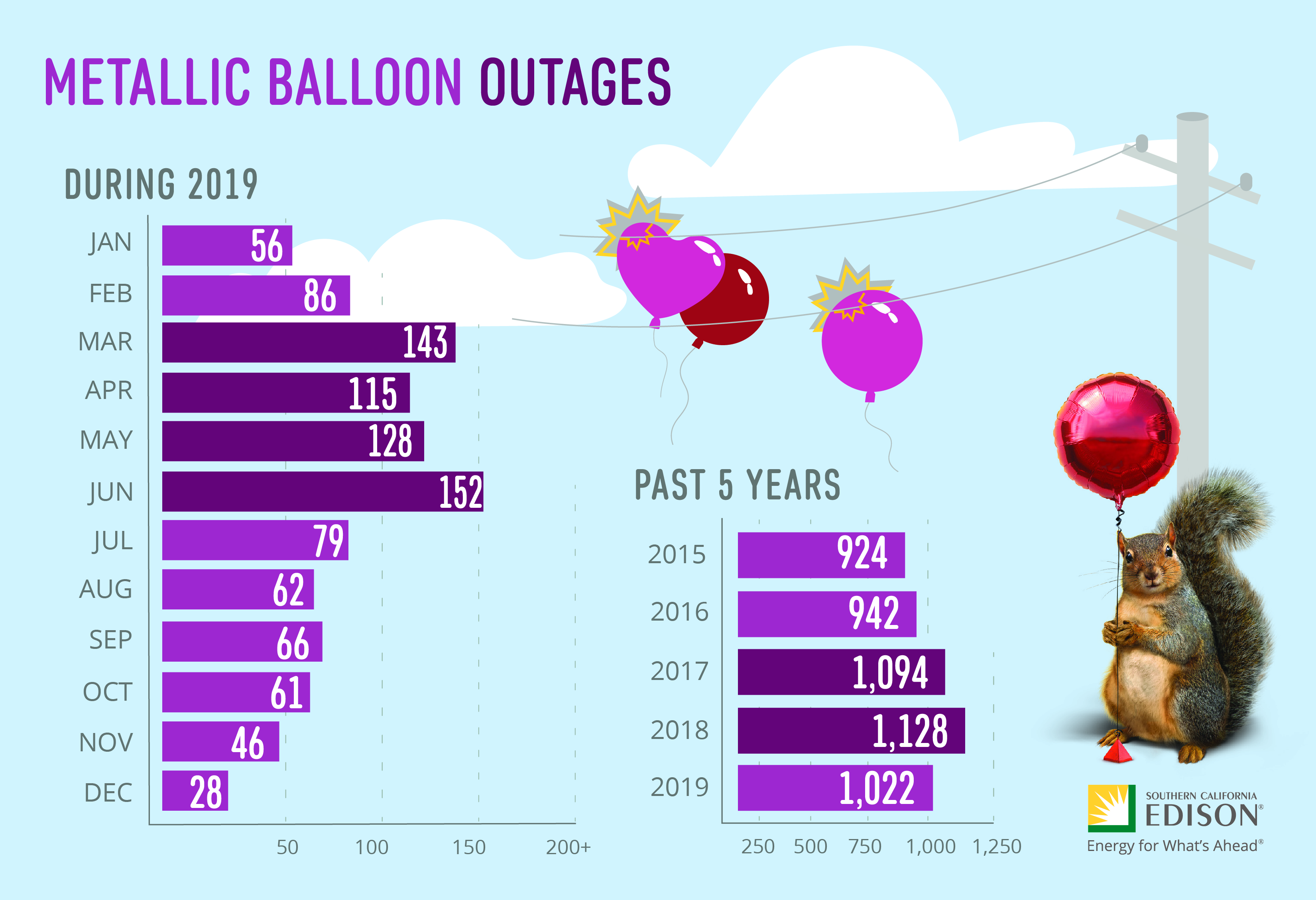 This infographic shows the numbers of metallic balloon outages in 2019 and over the past five years.
