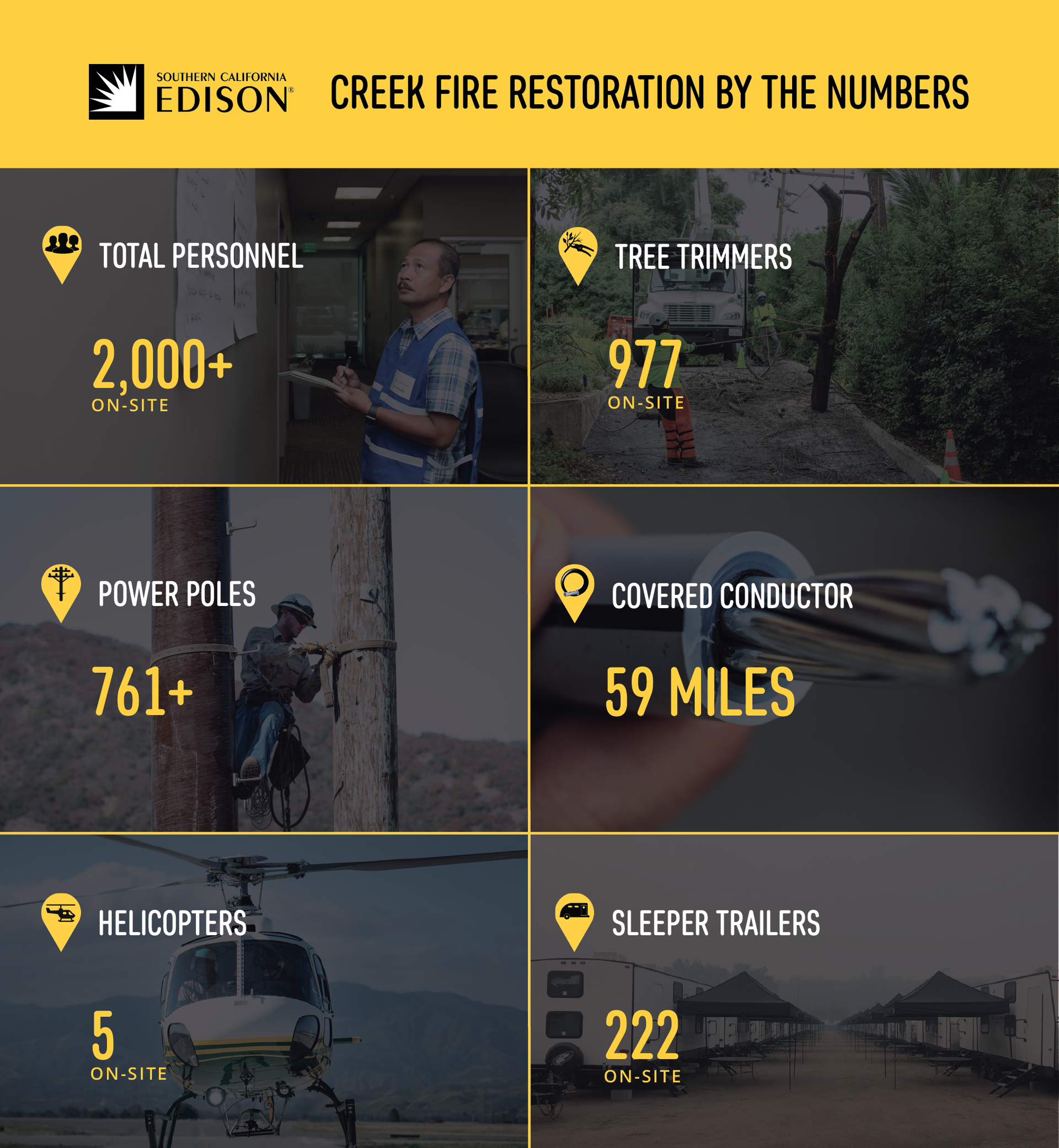 This infographic shows the personnel and equipment involved in the Creek Fire restoration.
