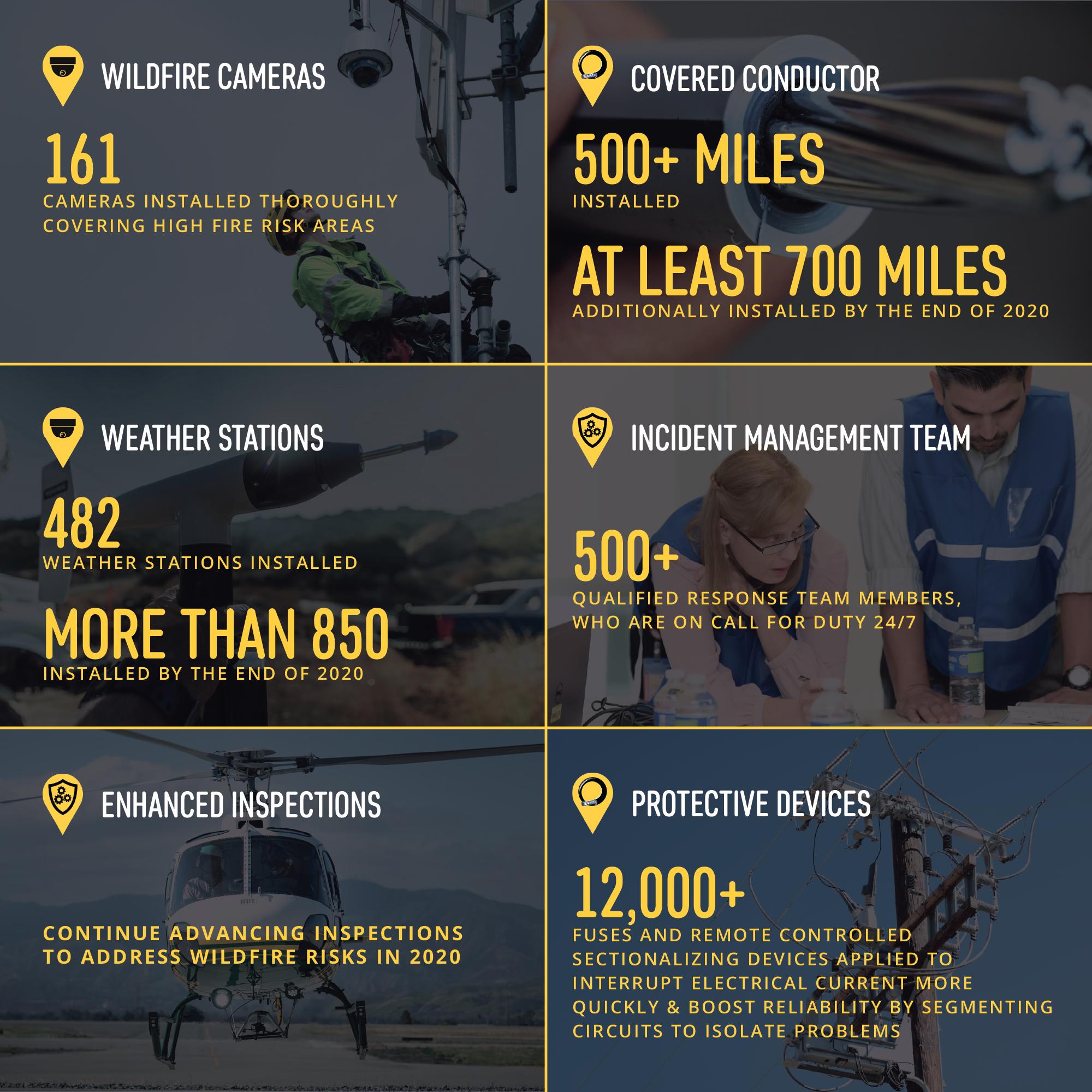 G20-011 Wildfire Mitigation Milestones_020520-01