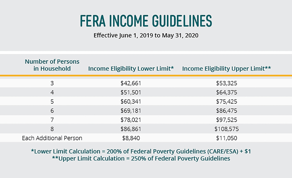 G19-127 FERA Income Guidelines