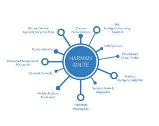 HARMAN revela a Ignite 3.0: um ecossistema automotivo digital que oferece uma experiência imersiva conectada para os consumidores finais