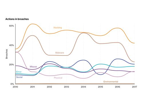 Percentage of breaches per threat action category over time