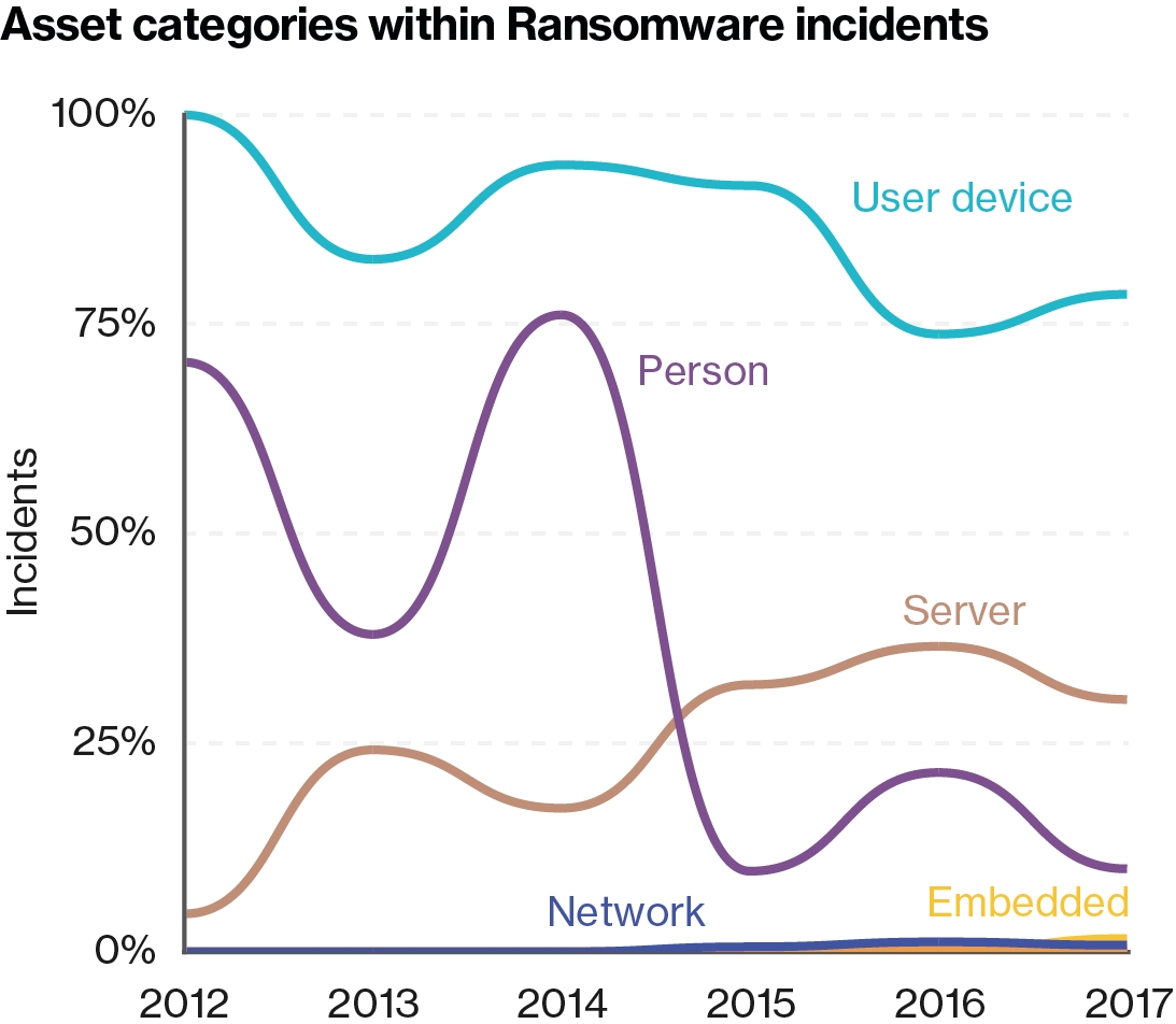 Asset categories within ransomware incidents