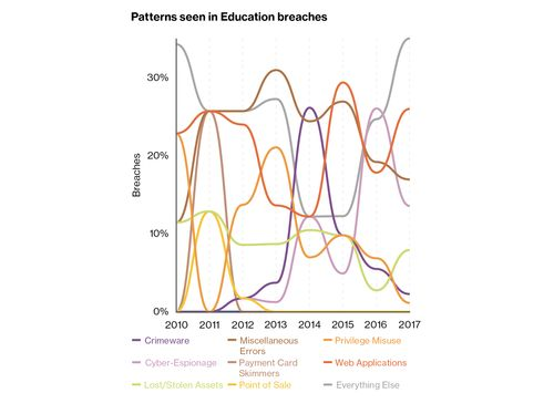 Patterns seen in education breaches