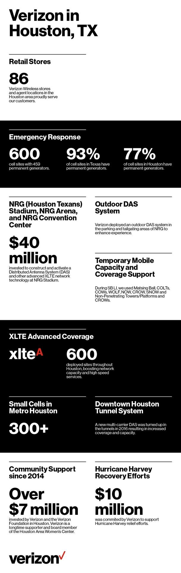 Verizon's history with Houston
