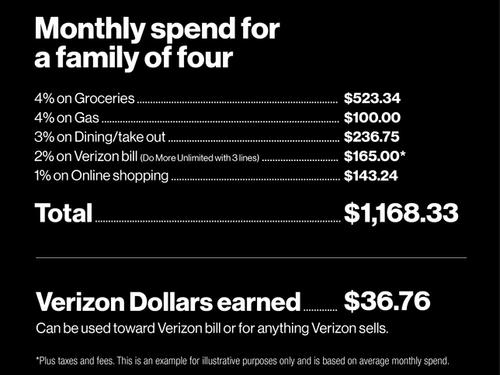 Verizon Visa Card - Infographic