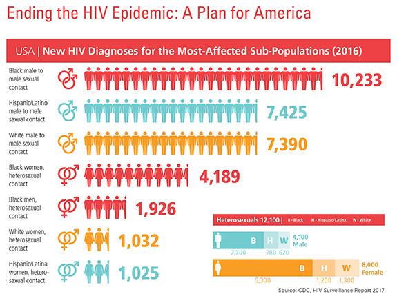 NURsing_2019v1_HIV_AIDS_GeneralStoryImage_EndingHIVChart