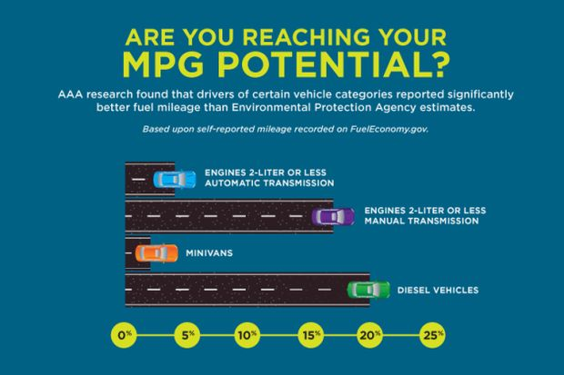 MPG-Potential-3-Infographic