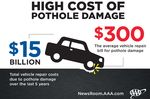 Pothole Damage Costs Drivers $3 Billion Annually Nationwide