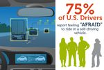 "75 Percent Of Americans ""Afraid"" To Ride In A Self-Driving Vehicle"