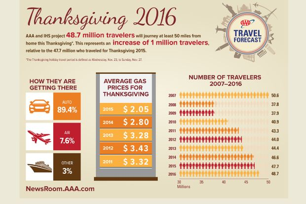 Thanksgiving travel graphic