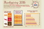 Largest Number Of Southland Travelers Since 2007  Will Take Thanksgiving Getaways
