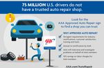 Most U.S. Drivers Leery of Auto Repair Shops